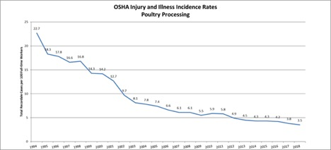 OSHA Injury and Illness
