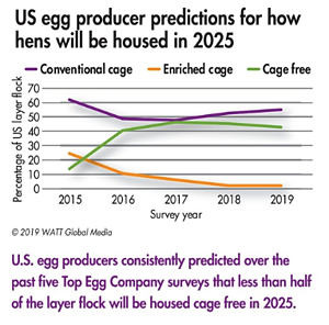 Cage free eggs_egg producer predictions