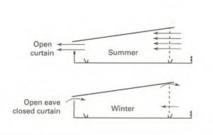 ventilation in a monoslope